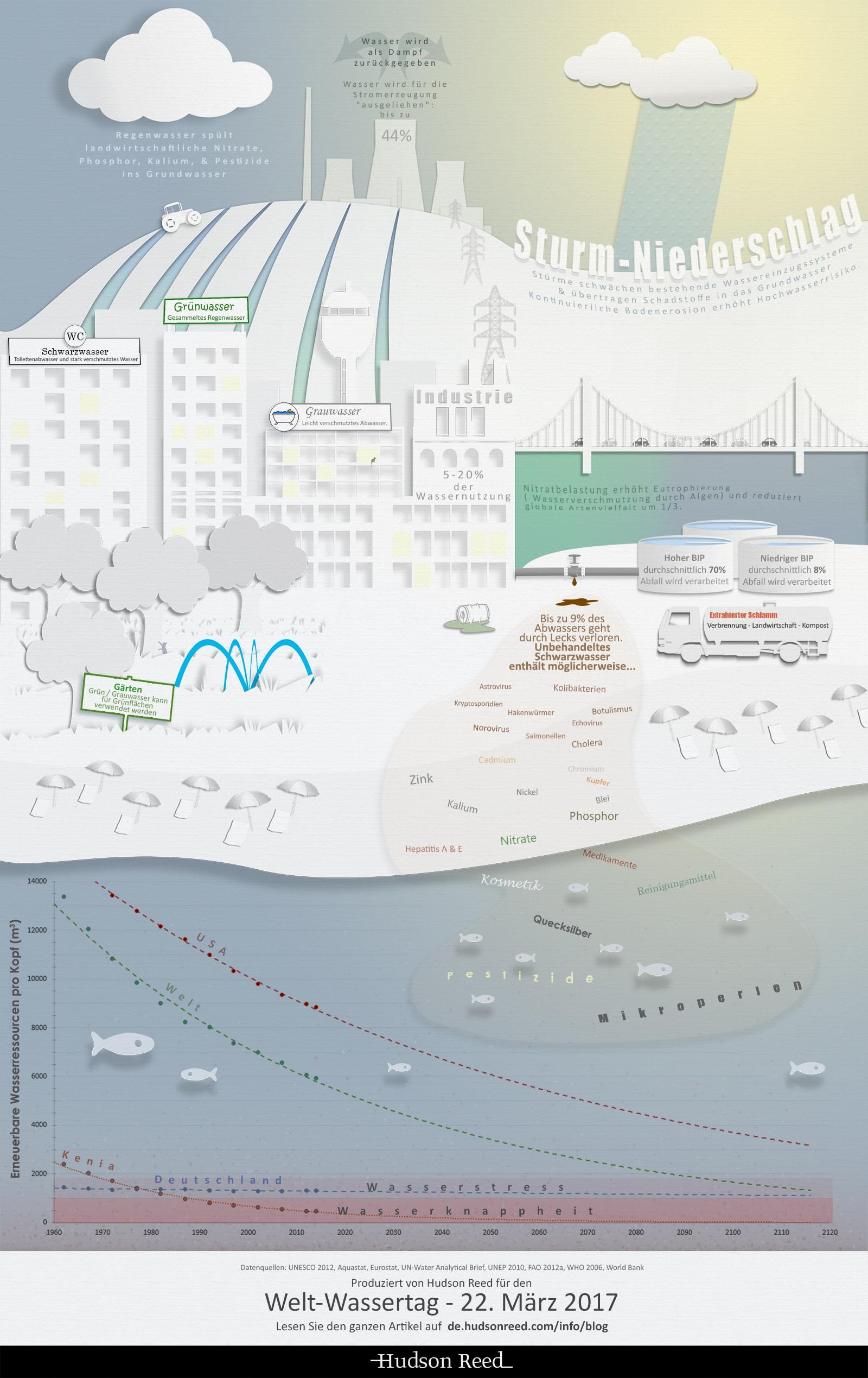 Abwasser Infografik weltwassertag 2017